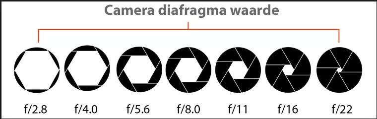 camera diafragma