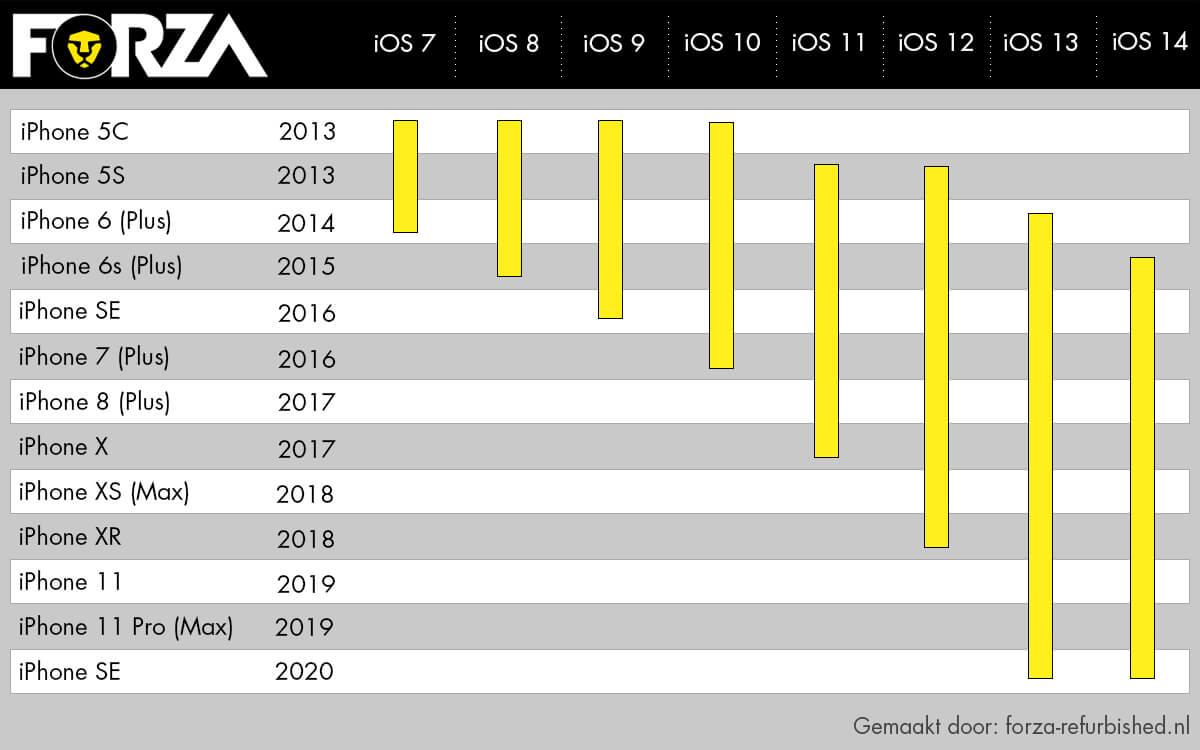 iPhone en iOS-ondersteuning