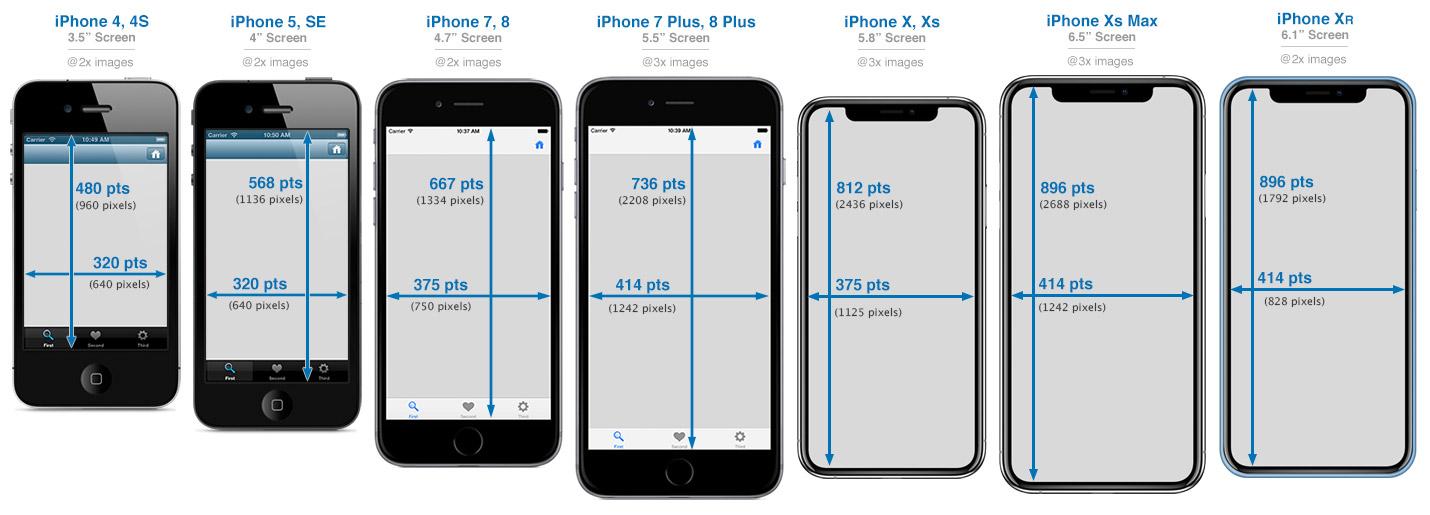 iPhone resoluties