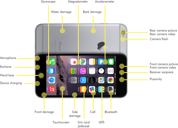 refurbished iPhone controle punten